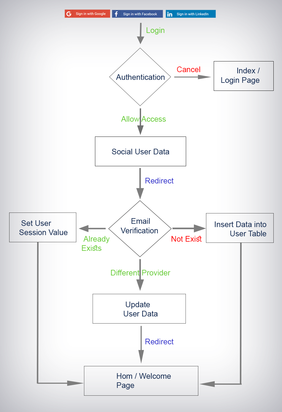 Cuppa angular2 oauth social login flowchart nvjuhfo Choice Image